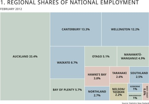 NZ as sum of regions, MBIE Regional Economic Activity Report